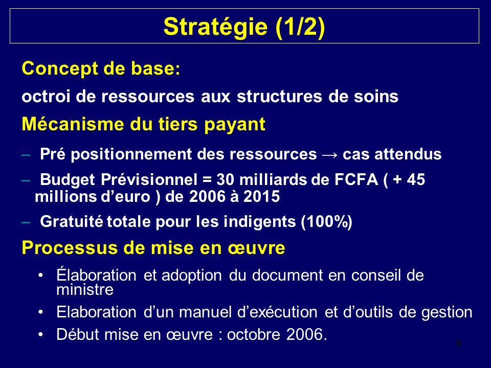 Stratégie (1/2) Concept de base : octroi de ressources aux structures de soins Mécanisme du tiers payant –Pré positionnement des ressources → cas atte