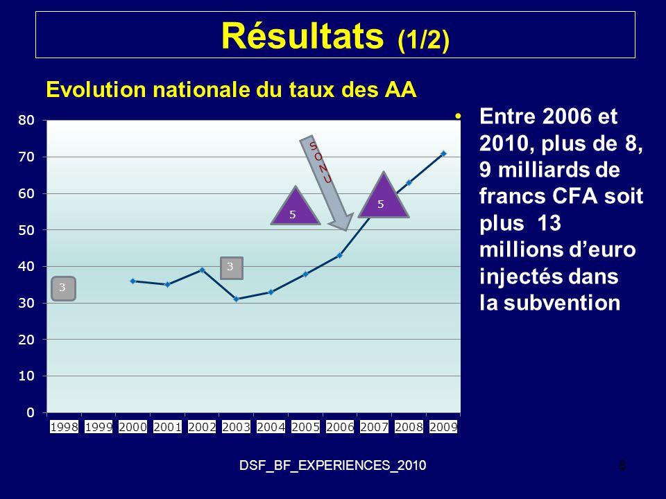 Résultats (1/2) Entre 2006 et 2010, plus de 8, 9 milliards de francs CFA soit plus 13 millions d'euro injectés dans la subvention DSF_BF_EXPERIENCES_20108 Evolution nationale du taux des AA