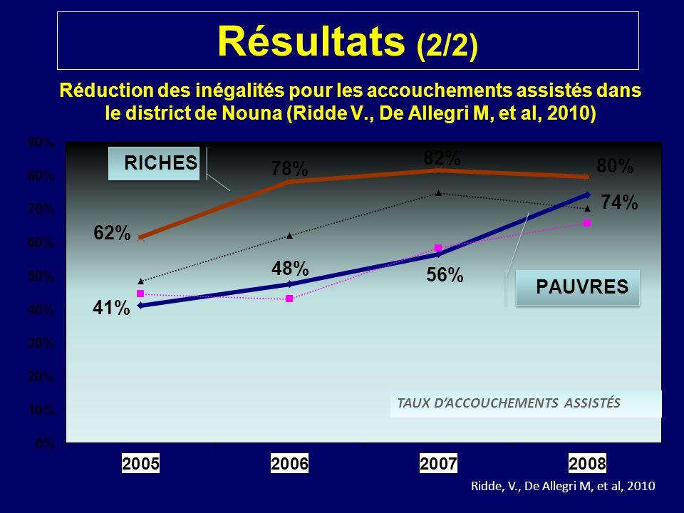 Réduction des inégalités pour les accouchements assistés dans le district de Nouna (Ridde V., De Allegri M, et al, 2010) TAUX D'ACCOUCHEMENTS ASSISTÉS Ridde, V., De Allegri M, et al, 2010 Résultats (2/2)