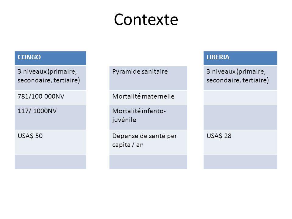 CONGOLIBERIA Paquets de serviceVIH/TBC/Paludisme Interventions obstétricales majeures (non encore effectif) Gratuité d'un paquet de soin de base CibleVIH/TB : toute la population Paludisme : femme enceinte + enfts 0 à 15 ans Toute la population FinancementEtat ++++ Bailleurs ++ Salaire du personnel inchangé ± Cote part variant selon les structures (non reconnu par le niveau central) Etat ++ Bailleurs ++++ Salaire du personnel réajusté et harmonisé (pas de différence salariale entre privé et public) Processus de conception et mise en place Décision politique dans un premier temps, puis implication des techniciens Principaux points