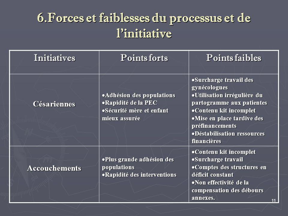 11 6.Forces et faiblesses du processus et de l'initiative Initiatives Points forts Points faibles Césariennes  Adhésion des populations  Rapidité de