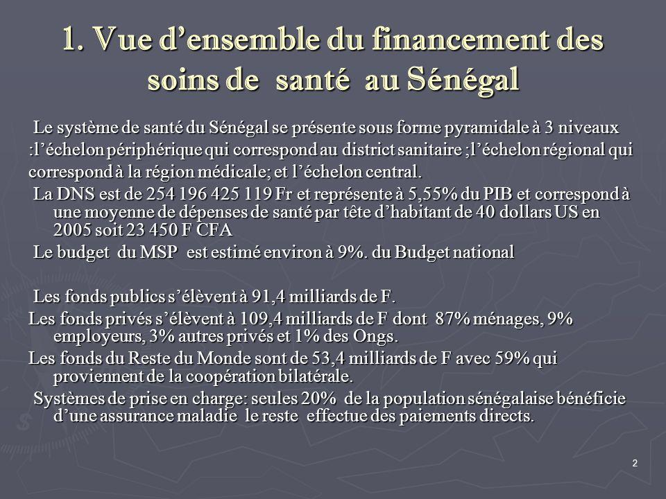 2 1. Vue d'ensemble du financement des soins de santé au Sénégal Le système de santé du Sénégal se présente sous forme pyramidale à 3 niveaux Le systè