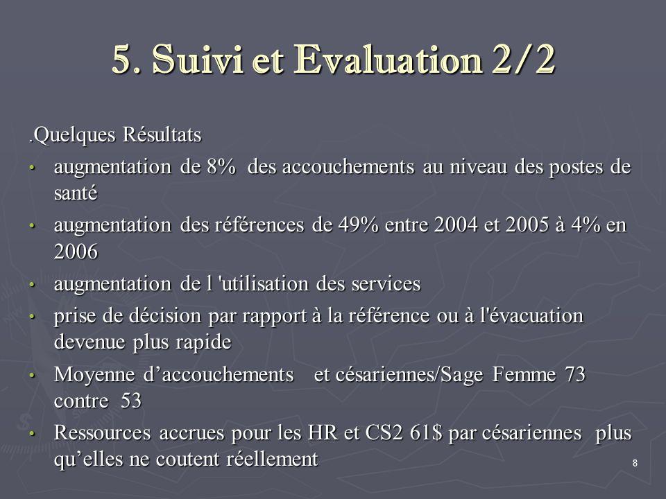 5. Suivi et Evaluation 2/2. Quelques Résultats augmentation de 8% des accouchements au niveau des postes de santé augmentation de 8% des accouchements