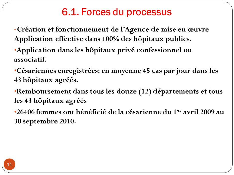 6.1. Forces du processus Création et fonctionnement de l'Agence de mise en œuvre Application effective dans 100% des hôpitaux publics. Application dan