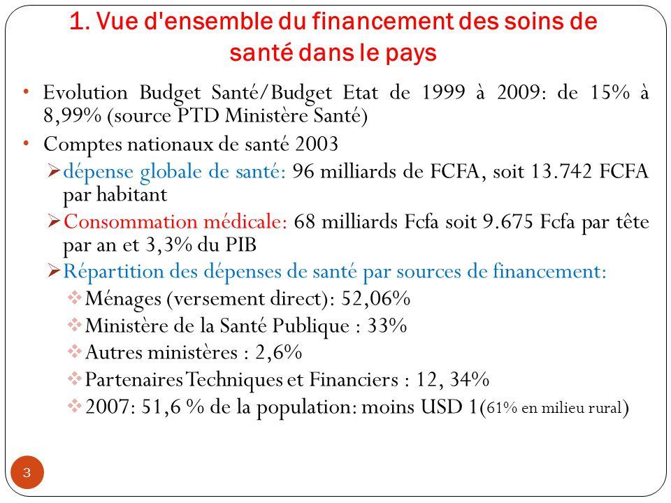 1. Vue d'ensemble du financement des soins de santé dans le pays Evolution Budget Santé/Budget Etat de 1999 à 2009: de 15% à 8,99% (source PTD Ministè