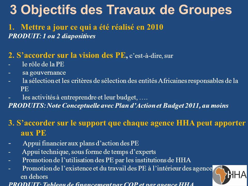3 Objectifs des Travaux de Groupes 1.Mettre a jour ce qui a été réalisé en 2010 PRODUIT: 1 ou 2 diapositives 2.