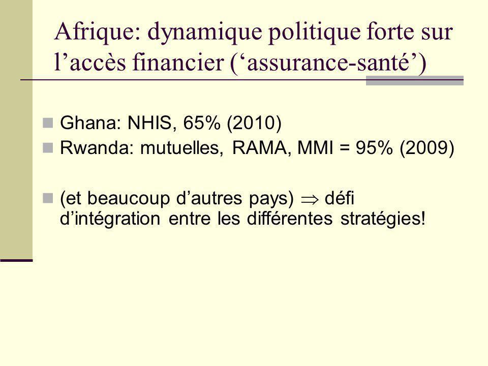 Ailleurs: autres innovations sur l'accès financier Fond d'Equité pour les plus pauvres ('Health Equity Fund'), Cambodge (Madagascar, Mali, Mauritanie, Bénin…) Bons ('vouchers') Allocation conditionnelle ('Conditional Cash Transfer')