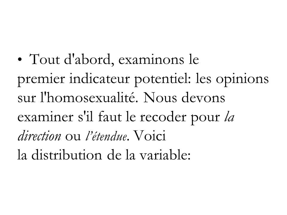 Tout d abord, examinons le premier indicateur potentiel: les opinions sur l homosexualité.