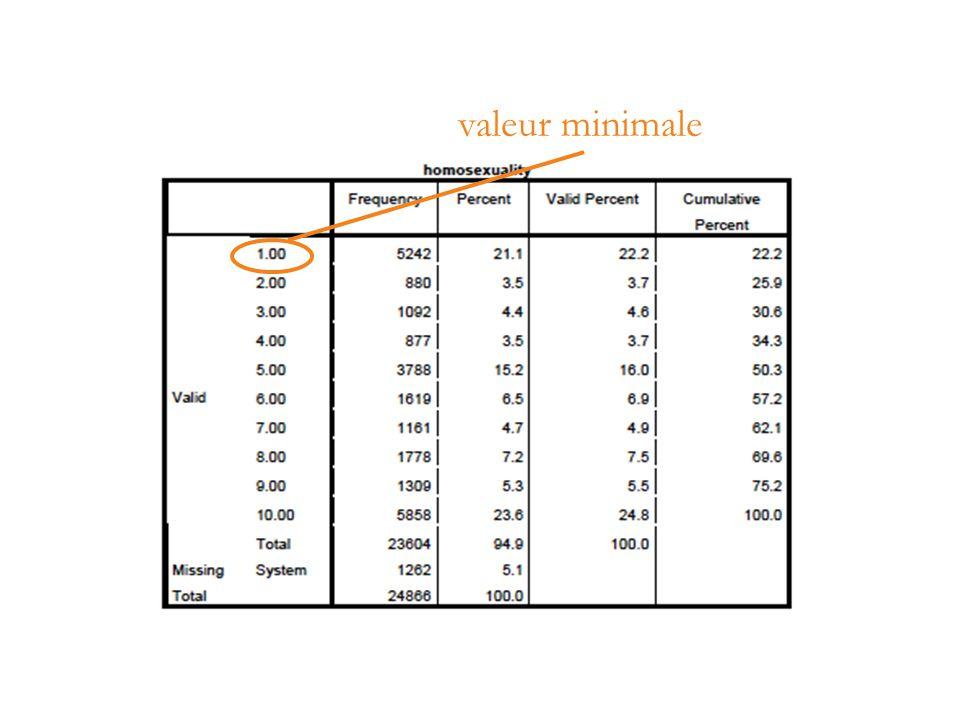 valeur minimale
