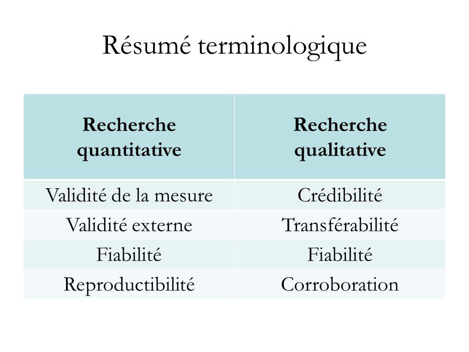 Résumé terminologique Recherche quantitative Recherche qualitative Validité de la mesureCrédibilité Validité externeTransférabilité Fiabilité Reproduc