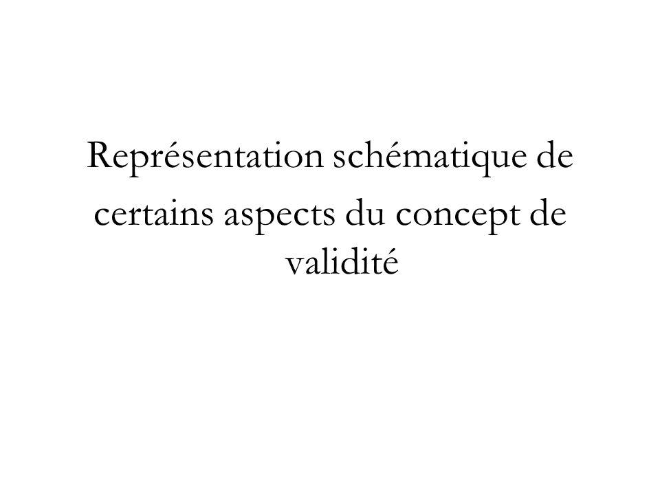 Représentation schématique de certains aspects du concept de validité