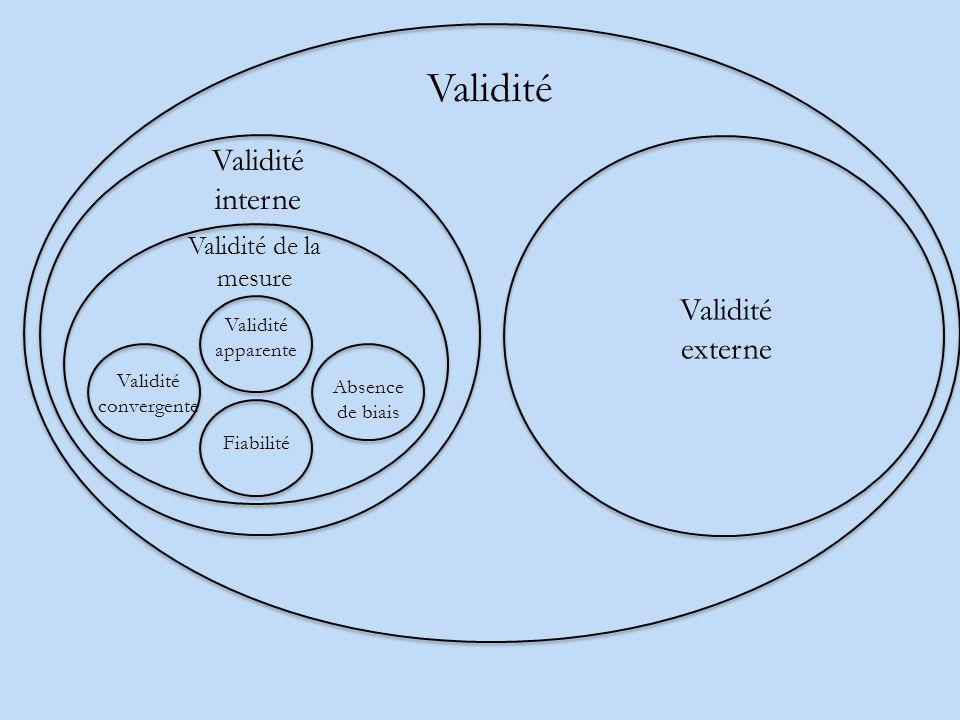 Validité Validité interne Validité de la mesure Fiabilité Validité apparente Absence de biais Validité convergente Validité externe