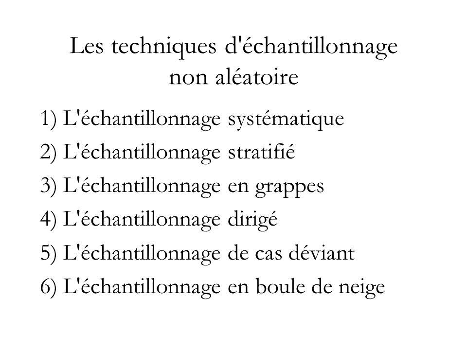 Les techniques d'échantillonnage non aléatoire 1) L'échantillonnage systématique 2) L'échantillonnage stratifié 3) L'échantillonnage en grappes 4) L'é