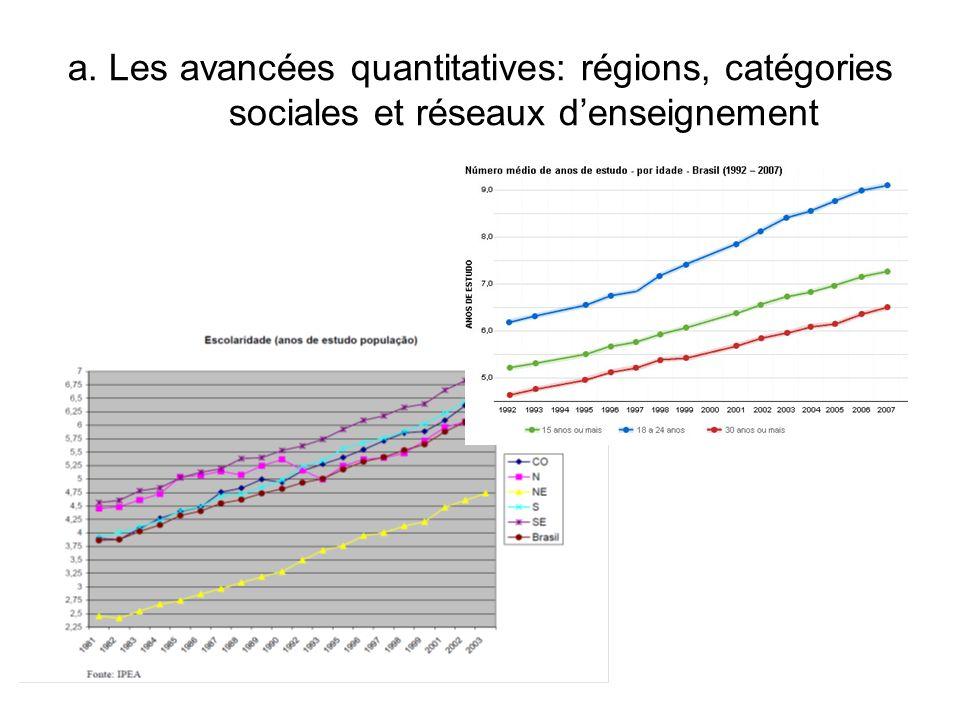 a. Les avancées quantitatives: régions, catégories sociales et réseaux d'enseignement