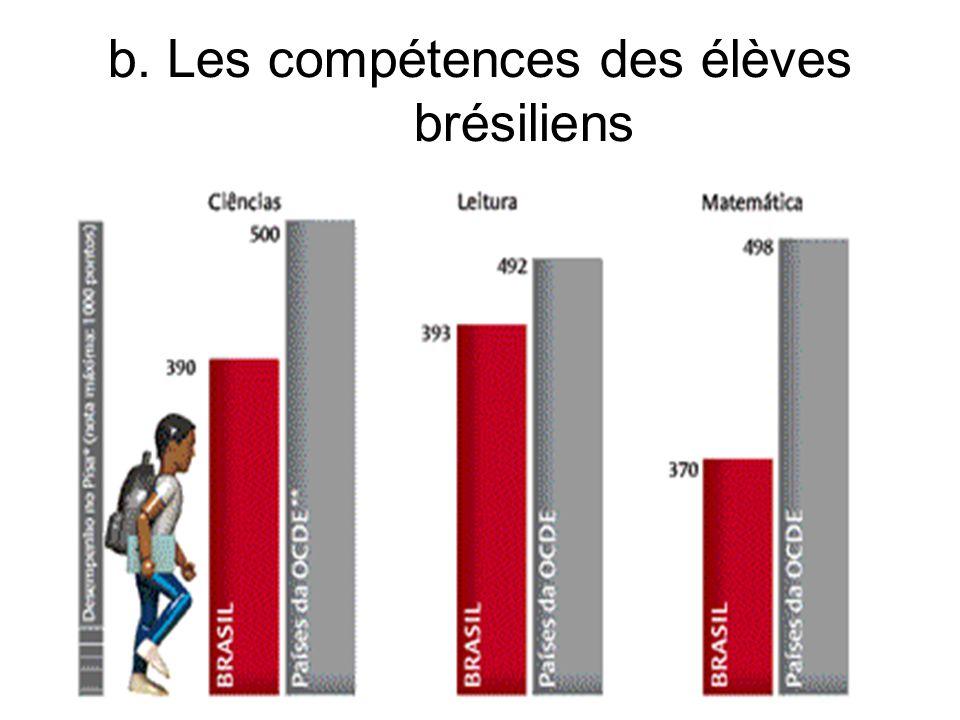 b. Les compétences des élèves brésiliens