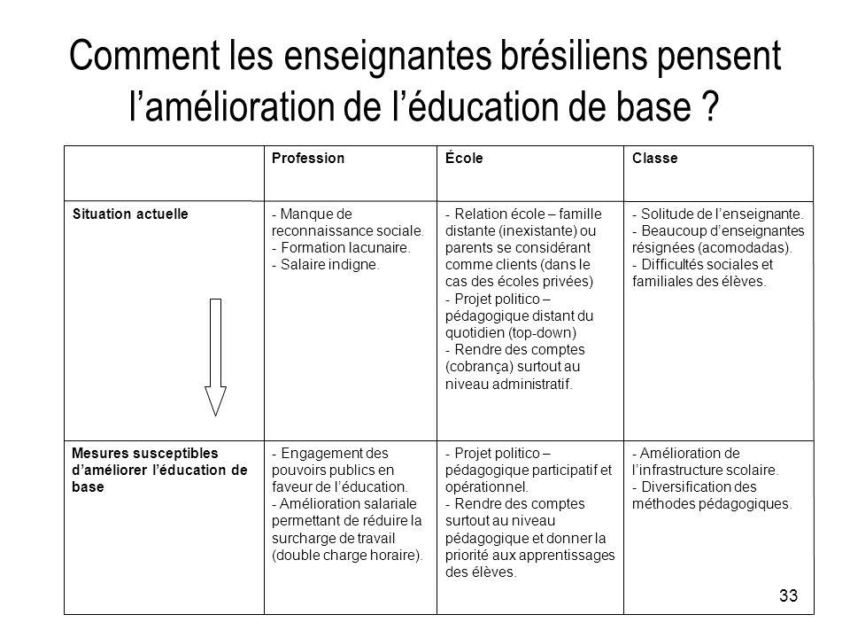 33 Comment les enseignantes brésiliens pensent l'amélioration de l'éducation de base ? - Amélioration de l'infrastructure scolaire. - Diversification