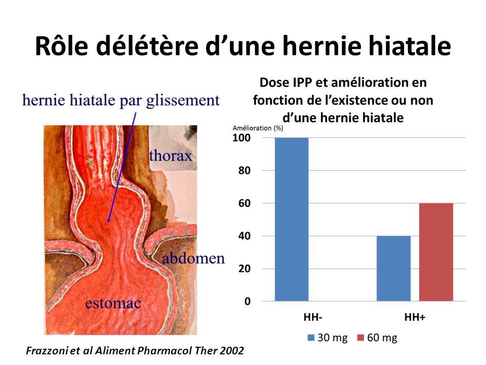 Rôle délétère d'une hernie hiatale Frazzoni et al Aliment Pharmacol Ther 2002