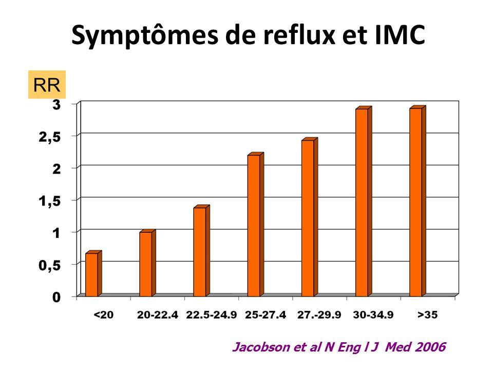 Symptômes de reflux et IMC Jacobson et al N Eng l J Med 2006 RR