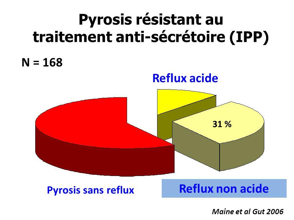 Pyrosis résistant au traitement anti-sécrétoire (IPP) N = 168 31 % Reflux non acide Maine et al Gut 2006 Reflux acide Pyrosis sans reflux
