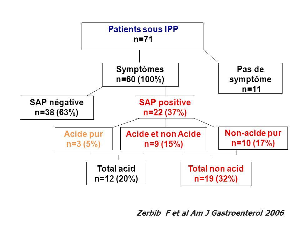 Pas de symptôme n=11 Symptômes n=60 (100%) SAP négative n=38 (63%) SAP positive n=22 (37%) Acide pur n=3 (5%) Acide et non Acide n=9 (15%) Non-acide p