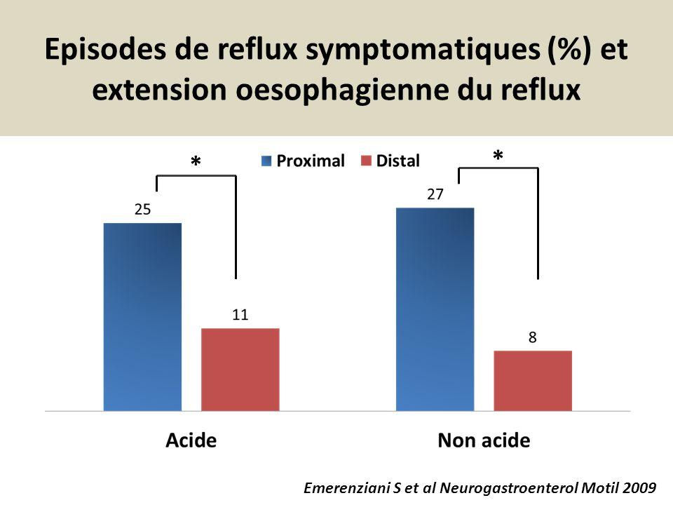Episodes de reflux symptomatiques (%) et extension oesophagienne du reflux * * Emerenziani S et al Neurogastroenterol Motil 2009