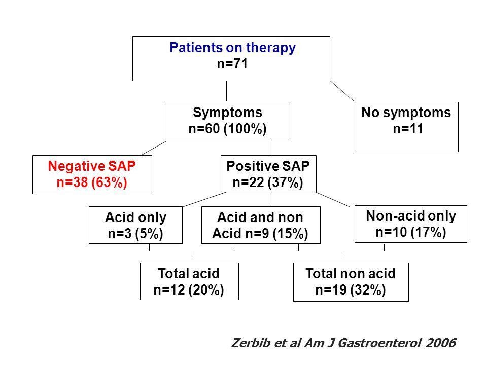 No symptoms n=11 Symptoms n=60 (100%) Negative SAP n=38 (63%) Positive SAP n=22 (37%) Acid only n=3 (5%) Acid and non Acid n=9 (15%) Non-acid only n=1