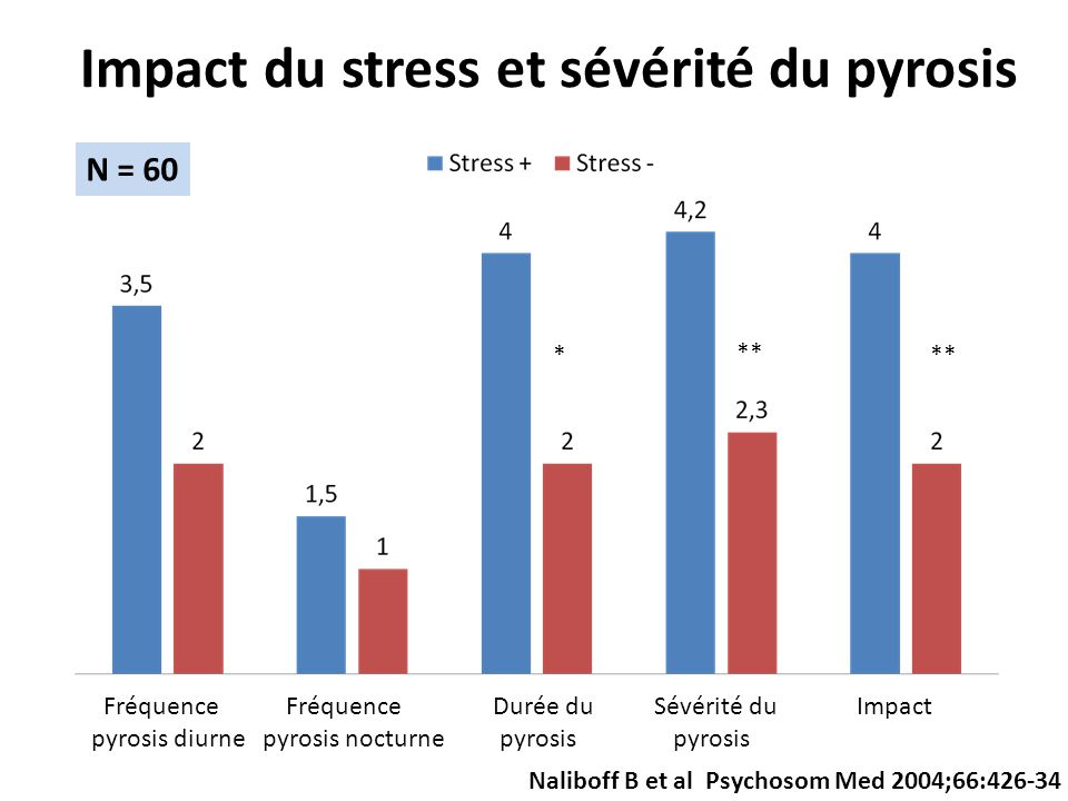 Impact du stress et sévérité du pyrosis Fréquence Fréquence Durée du Sévérité du Impact pyrosis diurne pyrosis nocturne pyrosis pyrosis * ** N = 60 Naliboff B et al Psychosom Med 2004;66:426-34