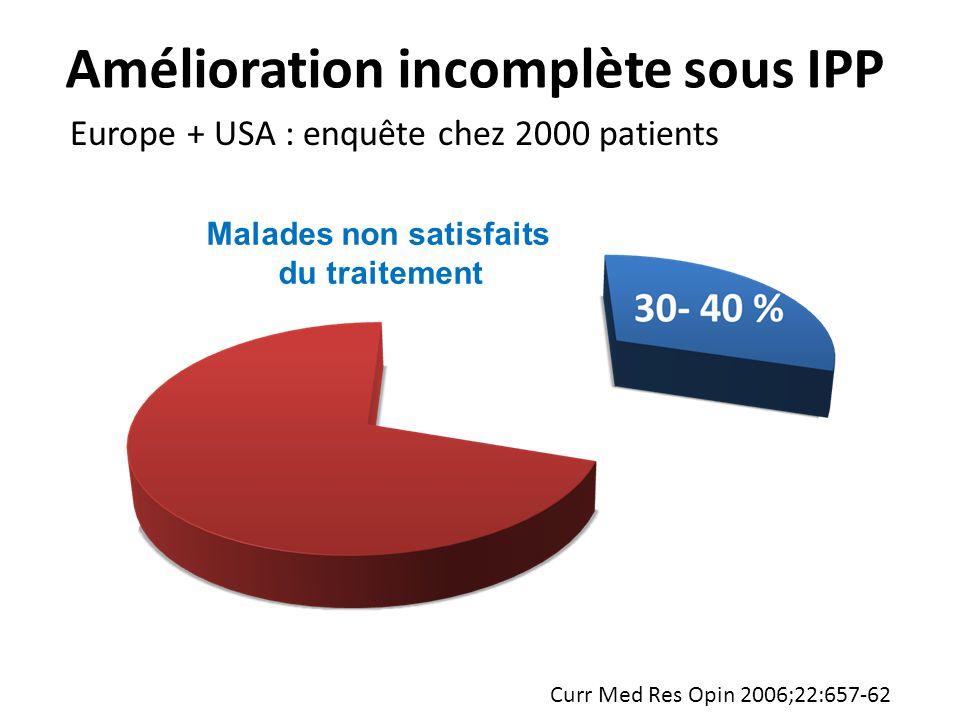 Amélioration incomplète sous IPP Malades non satisfaits du traitement Europe + USA : enquête chez 2000 patients Curr Med Res Opin 2006;22:657-62