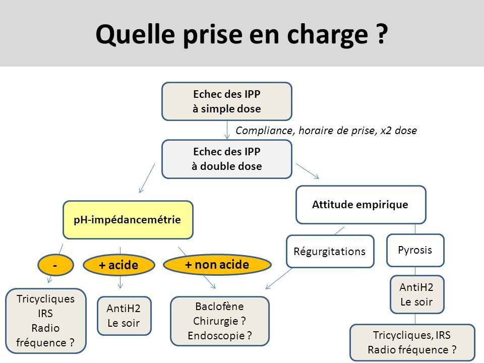 Quelle prise en charge ? Echec des IPP à simple dose Echec des IPP à double dose Attitude empirique pH-impédancemétrie Tricycliques IRS Radio fréquenc