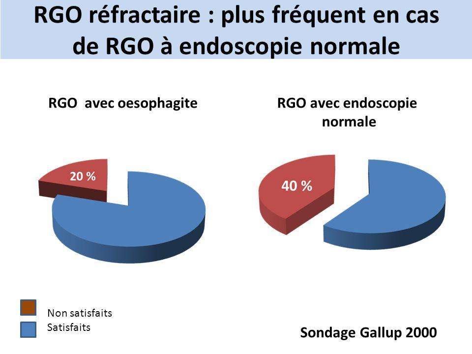 RGO réfractaire : plus fréquent en cas de RGO à endoscopie normale RGO avec endoscopie normale RGO avec oesophagite Non satisfaits Satisfaits Sondage