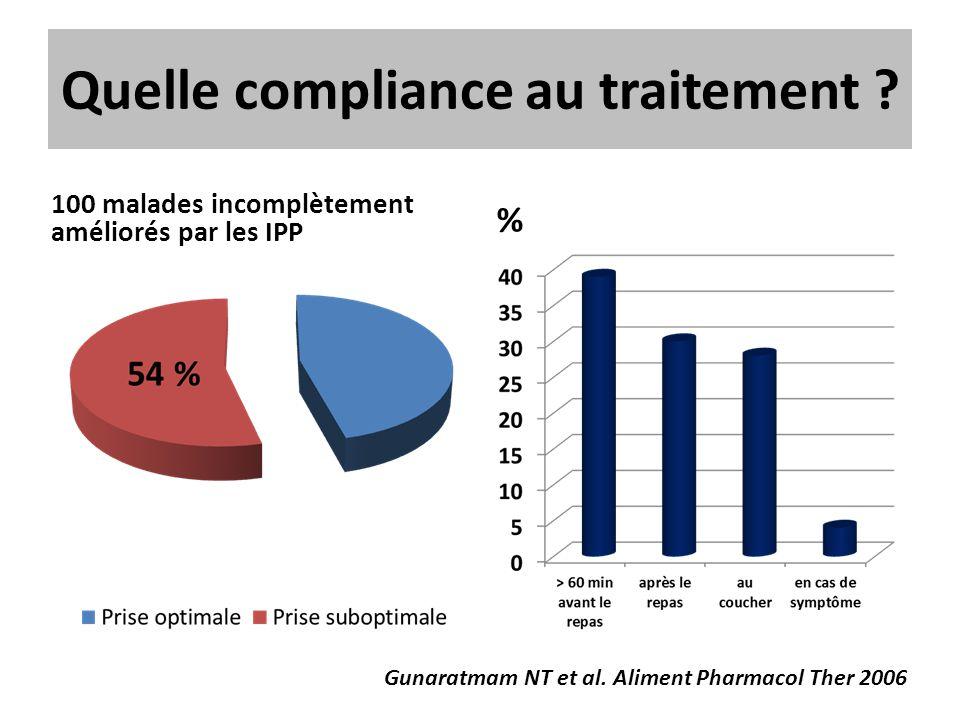 Quelle compliance au traitement ? 100 malades incomplètement améliorés par les IPP % Gunaratmam NT et al. Aliment Pharmacol Ther 2006