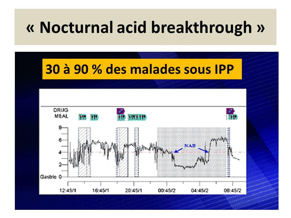 Mauvaise corrélation entre les symptômes sous IPP et les « nocturnal acid breakthrough » Dose IPPNAB (%) Corrélation NAB - symptômes PeghiniDouble75 %inconstante NzeakoDouble71 %36 % Peghini PL et al Am J Gastroenterol 1998 Nzeako UC et al Aliment Pharmacol Ther 2002