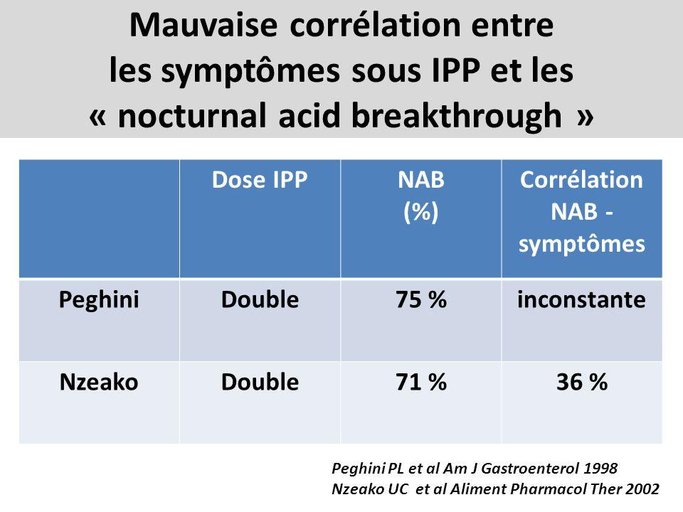 Mauvaise corrélation entre les symptômes sous IPP et les « nocturnal acid breakthrough » Dose IPPNAB (%) Corrélation NAB - symptômes PeghiniDouble75 %
