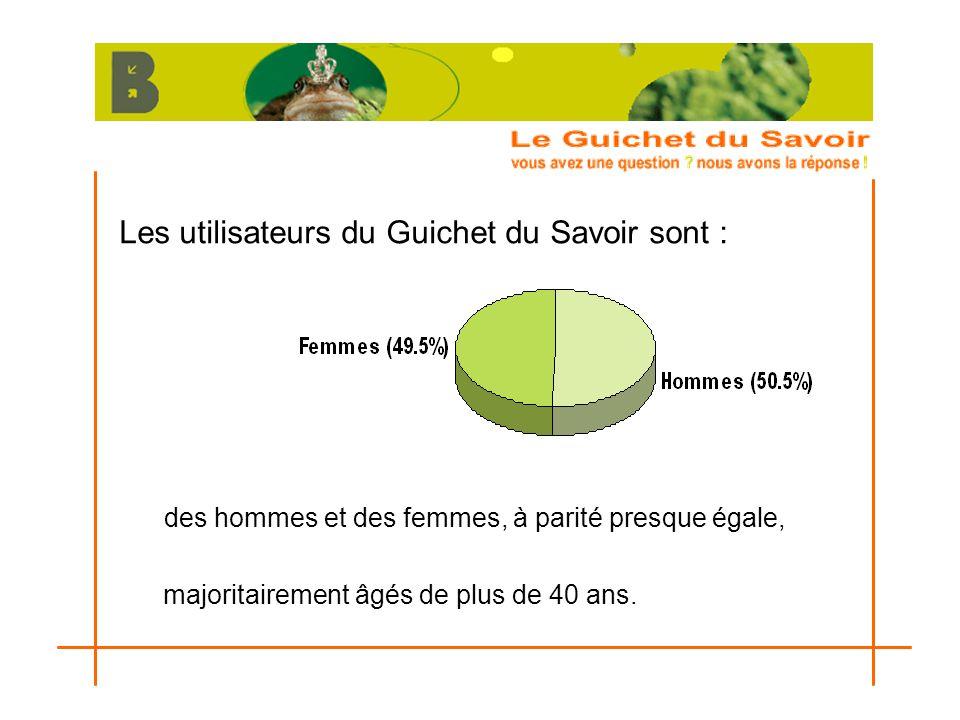 Les utilisateurs du Guichet du Savoir sont : des hommes et des femmes, à parité presque égale, majoritairement âgés de plus de 40 ans.