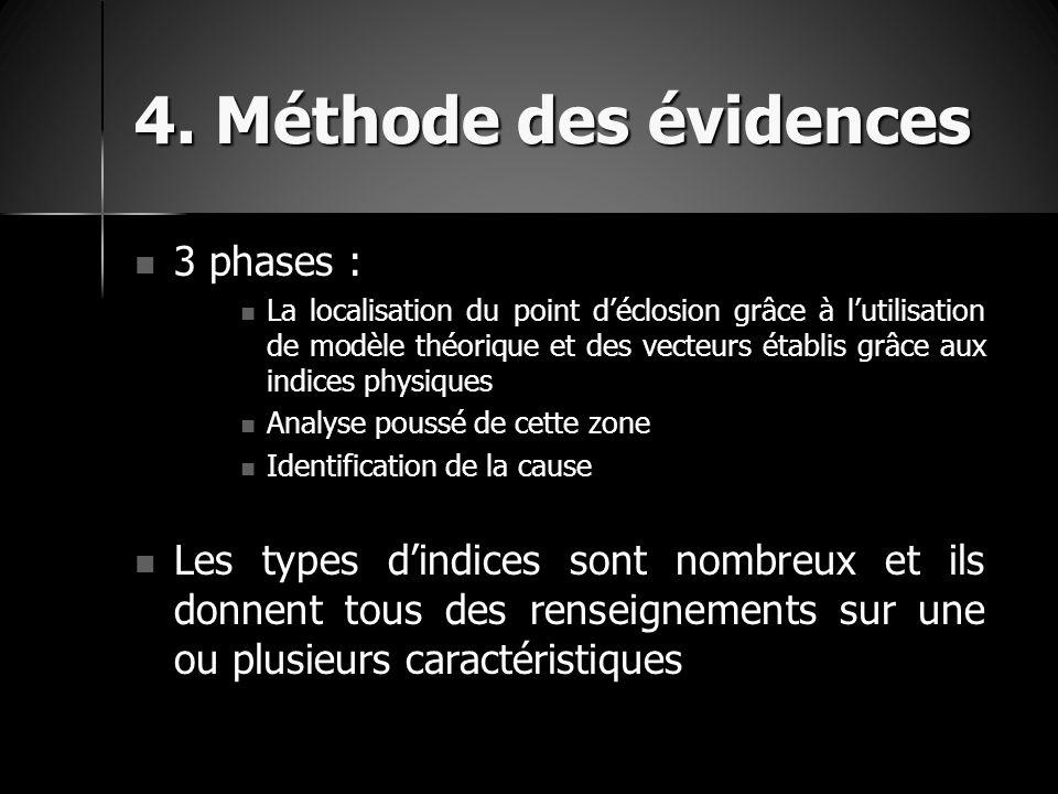 4. Méthode des évidences 3 phases : 3 phases : La localisation du point d'éclosion grâce à l'utilisation de modèle théorique et des vecteurs établis g