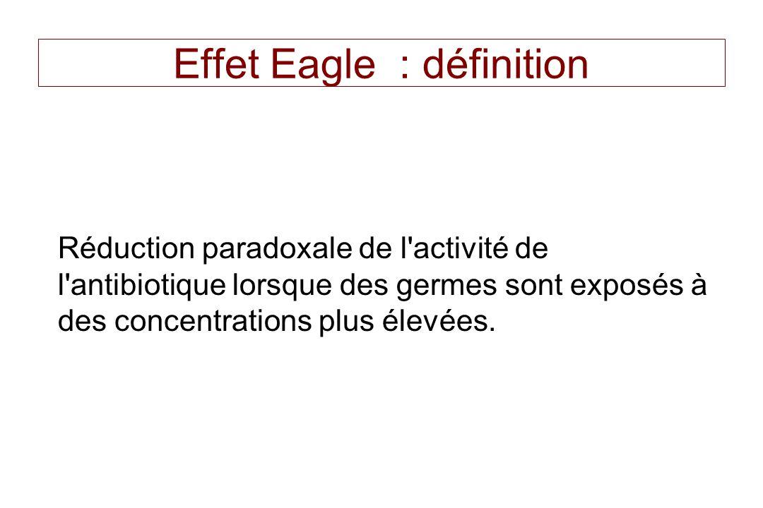 Effet Eagle : définition Réduction paradoxale de l'activité de l'antibiotique lorsque des germes sont exposés à des concentrations plus élevées.
