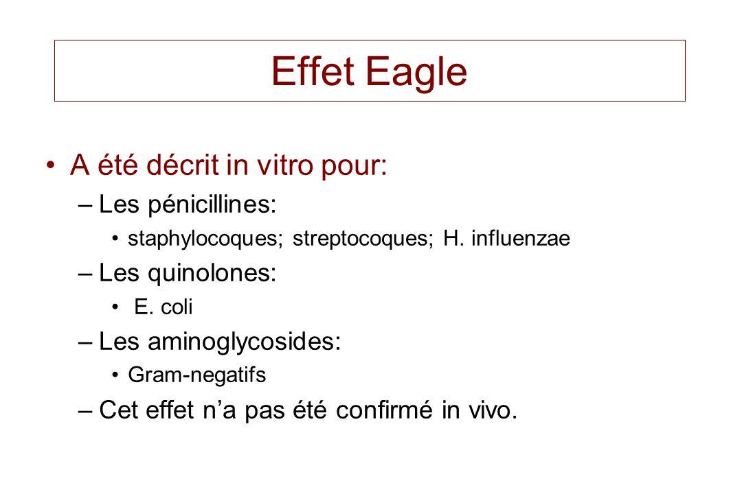 Effet Eagle A été décrit in vitro pour: –Les pénicillines: staphylocoques; streptocoques; H. influenzae –Les quinolones: E. coli –Les aminoglycosides: