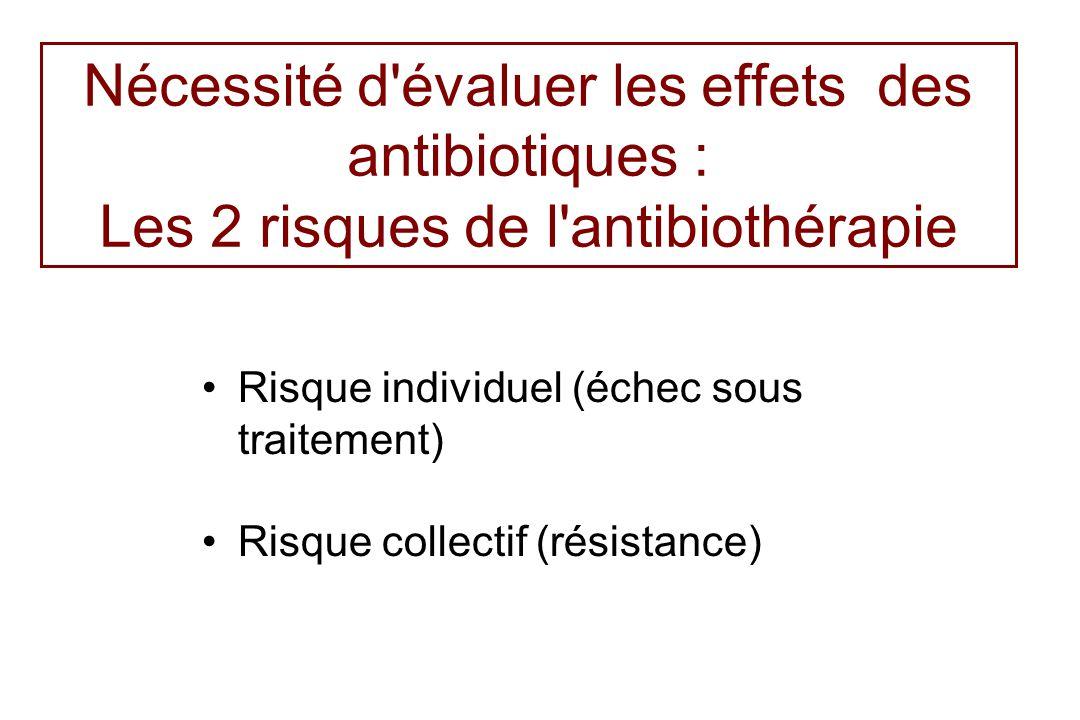 Nécessité d'évaluer les effets des antibiotiques : Les 2 risques de l'antibiothérapie Risque individuel (échec sous traitement) Risque collectif (rési