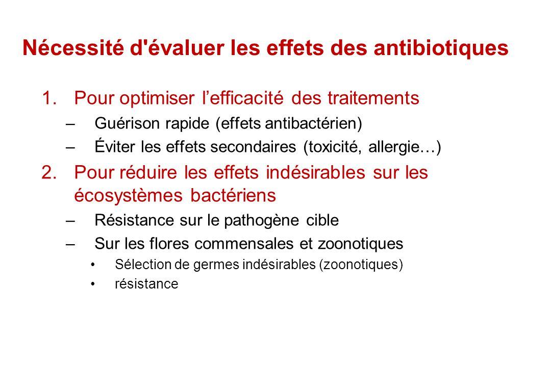 Indicateurs d'action & d'effet des antibiotiques 1.In vitro: critères bactériologiques –Statiques CMA,CMI, CMB, CMP,effet post-antibiotique (EPA), effets subinhibiteurs –Dynamiques vitesse bactéricide 2.in vitro & in vivo: indices mixtes PK/PD –AUC/MIC, Cmax/MIC, Temps au dessus de la CMI 3.In vivo –bactériémie, hyerthermie, leucocytose, GMQ, survivants/décès, évolution des flores...