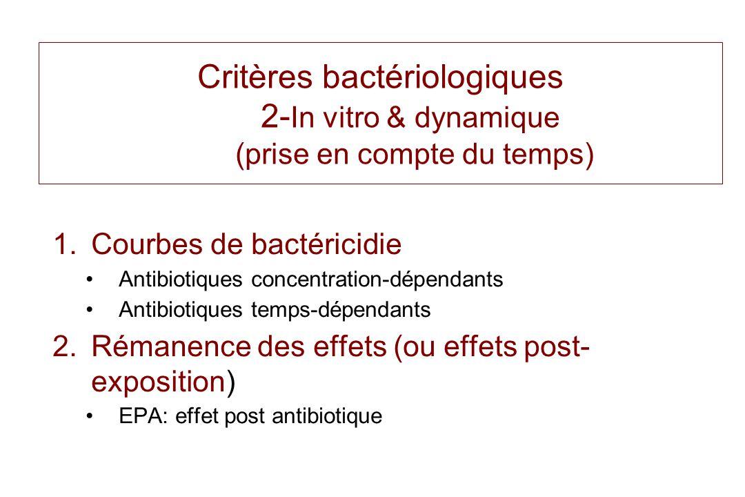 Critères bactériologiques 2- In vitro & dynamique (prise en compte du temps) 1.Courbes de bactéricidie Antibiotiques concentration-dépendants Antibiot