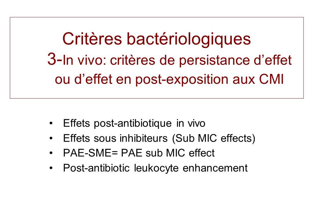 Critères bactériologiques 3- In vivo: critères de persistance d'effet ou d'effet en post-exposition aux CMI Effets post-antibiotique in vivo Effets so