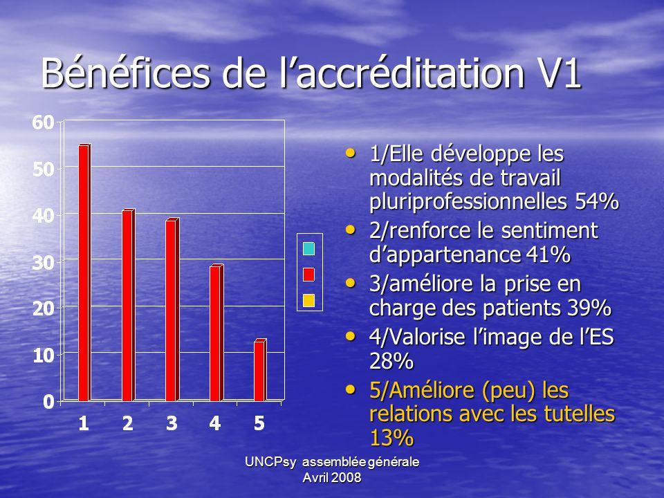 UNCPsy assemblée générale Avril 2008 Domaines Modifiés par la V1 1/ Information du patient 39% 1/ Information du patient 39% 2/ Organisation de la PEC 35% 2/ Organisation de la PEC 35% 3/ Sécurité des soins 34% 3/ Sécurité des soins 34% 4/ Pratique pro des soignants 29% 4/ Pratique pro des soignants 29% 5/ Management 25% 5/ Management 25% 6/ Prestations hotelières 23% 6/ Prestations hotelières 23% 7/ Pratiques médicales 16% 7/ Pratiques médicales 16%