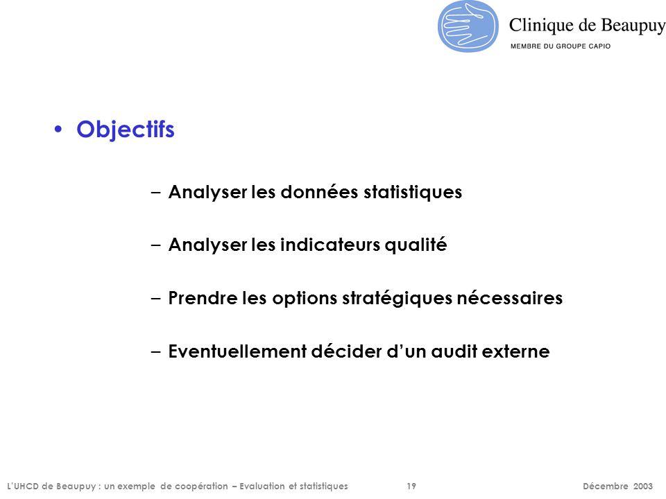Objectifs – Analyser les données statistiques – Analyser les indicateurs qualité – Prendre les options stratégiques nécessaires – Eventuellement décid