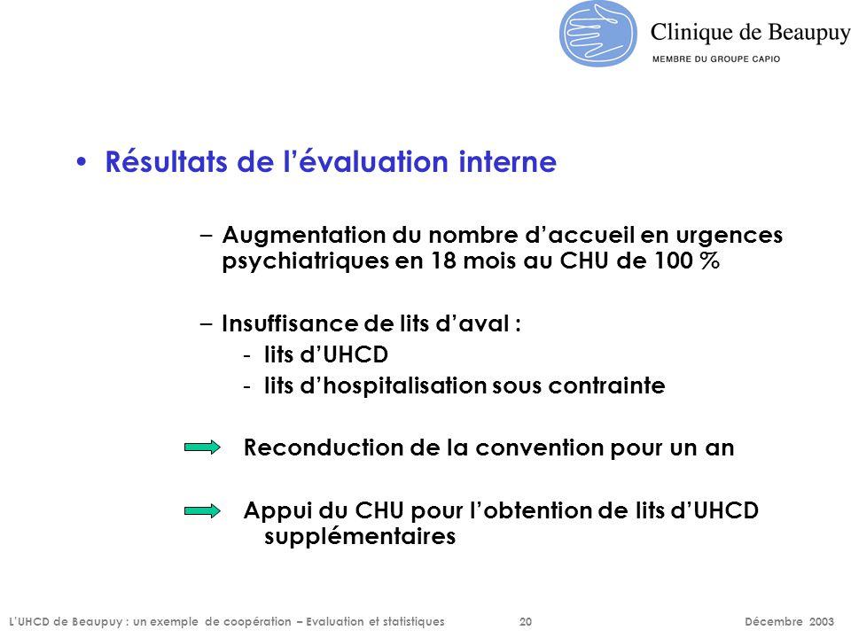 Résultats de l'évaluation interne – Augmentation du nombre d'accueil en urgences psychiatriques en 18 mois au CHU de 100 % – Insuffisance de lits d'av