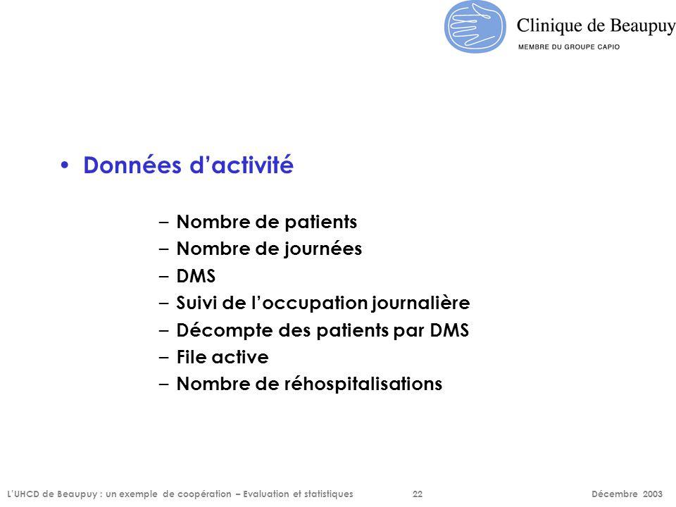 Données d'activité – Nombre de patients – Nombre de journées – DMS – Suivi de l'occupation journalière – Décompte des patients par DMS – File active –