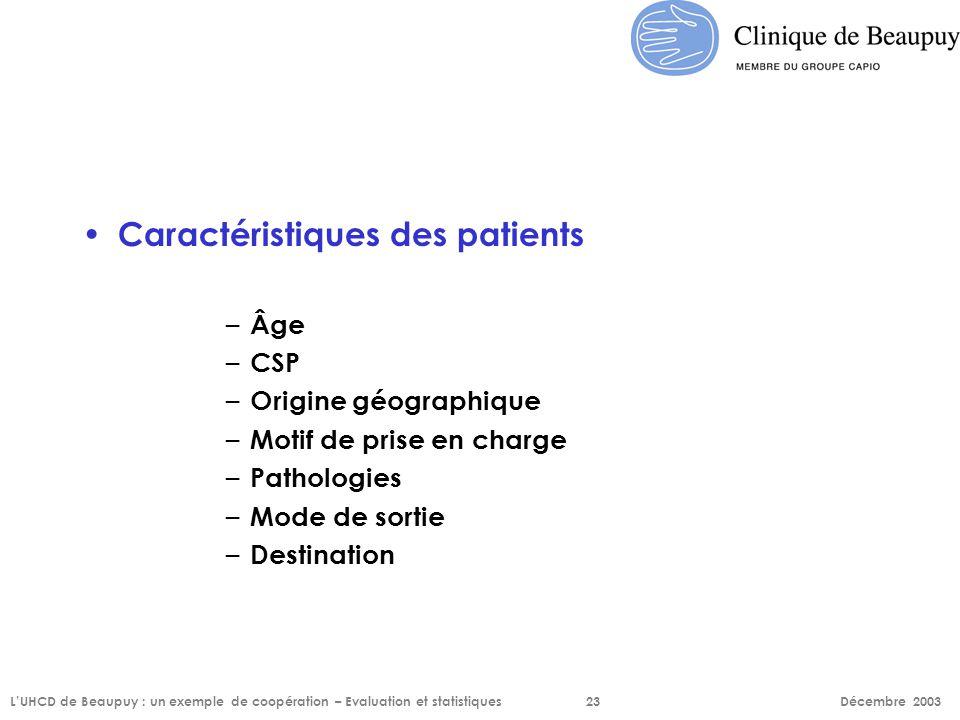 Caractéristiques des patients – Âge – CSP – Origine géographique – Motif de prise en charge – Pathologies – Mode de sortie – Destination L'UHCD de Bea