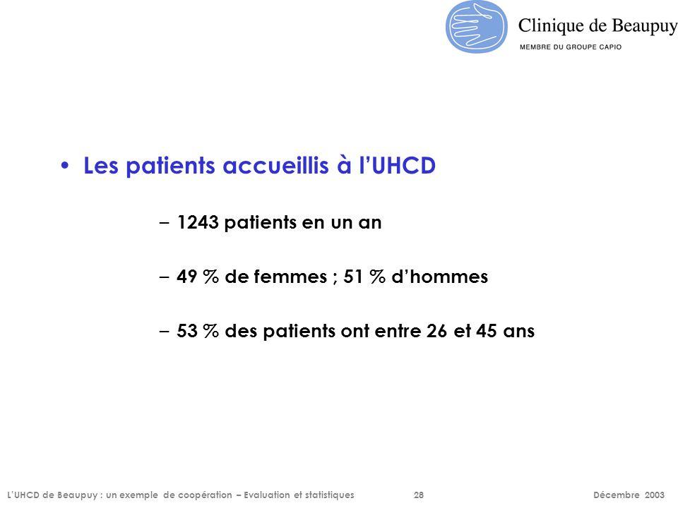 Les patients accueillis à l'UHCD – 1243 patients en un an – 49 % de femmes ; 51 % d'hommes – 53 % des patients ont entre 26 et 45 ans L'UHCD de Beaupu