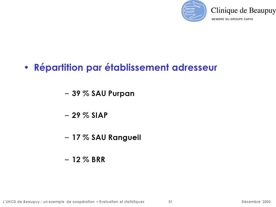Répartition par établissement adresseur – 39 % SAU Purpan – 29 % SIAP – 17 % SAU Rangueil – 12 % BRR L'UHCD de Beaupuy : un exemple de coopération – E