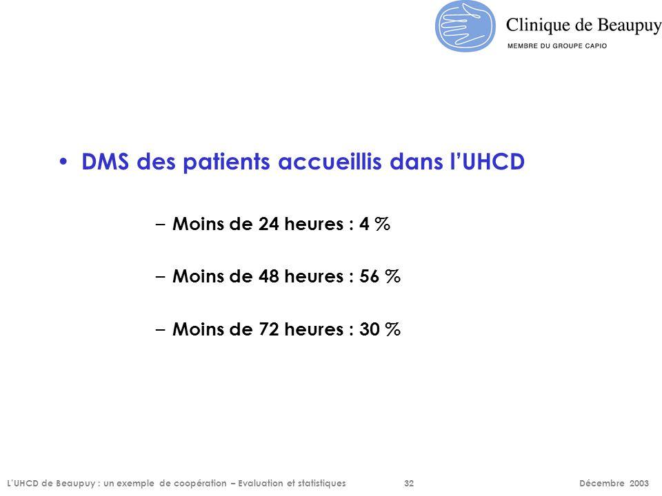 DMS des patients accueillis dans l'UHCD – Moins de 24 heures : 4 % – Moins de 48 heures : 56 % – Moins de 72 heures : 30 % L'UHCD de Beaupuy : un exem