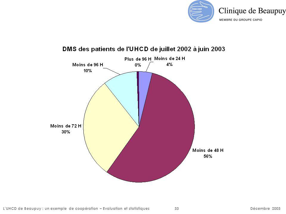 L'UHCD de Beaupuy : un exemple de coopération – Evaluation et statistiques33 Décembre 2003